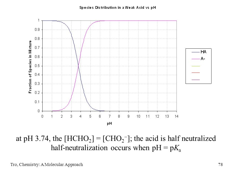 at pH 3.74, the [HCHO2] = [CHO2]; the acid is half neutralized